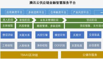 腾讯云发布供应链金融智慧服务平台,助力产业金融发展